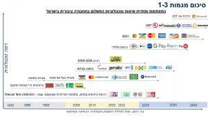 """התפתחות טכנולוגיות התשלום בתחב""""צ"""